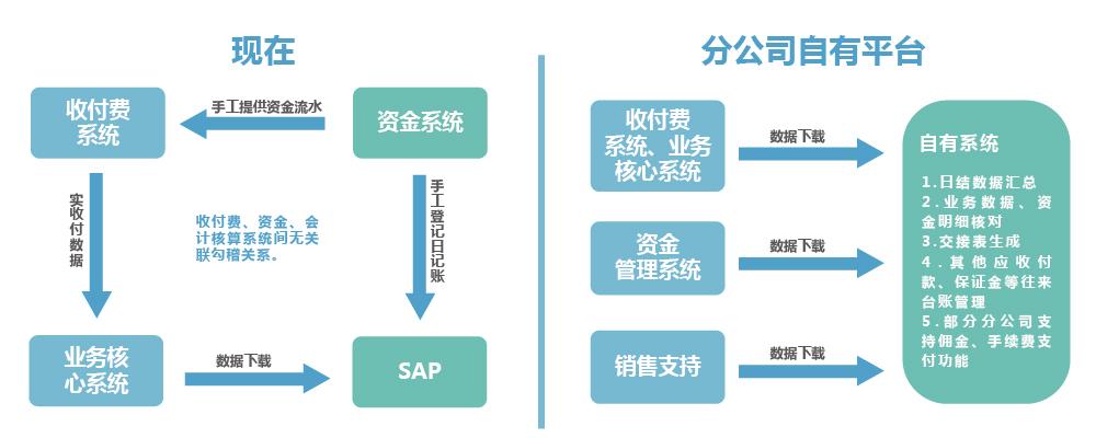 保险行业资金清算解决方案_画板 1.jpg