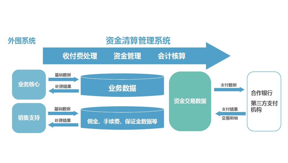 保险行业资金清算解决方案-02.jpg
