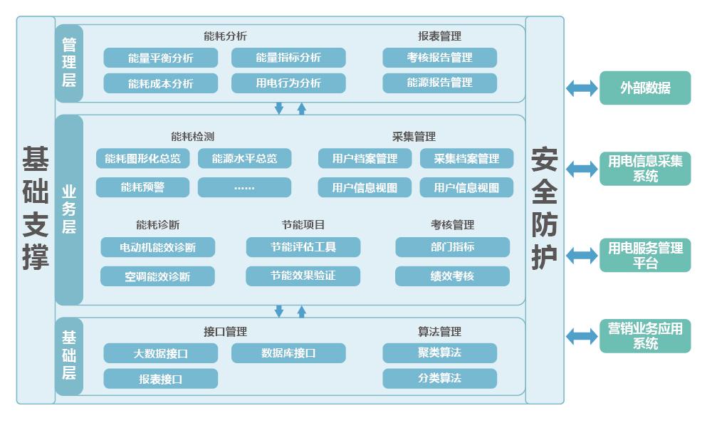 企业能量管理与信息增值服务系统解决方案_画板 1.jpg