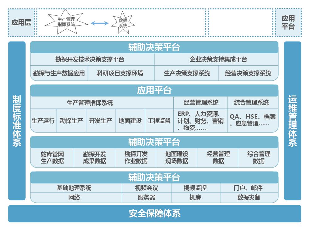 油气田生产信息化解决方案_画板 1.jpg