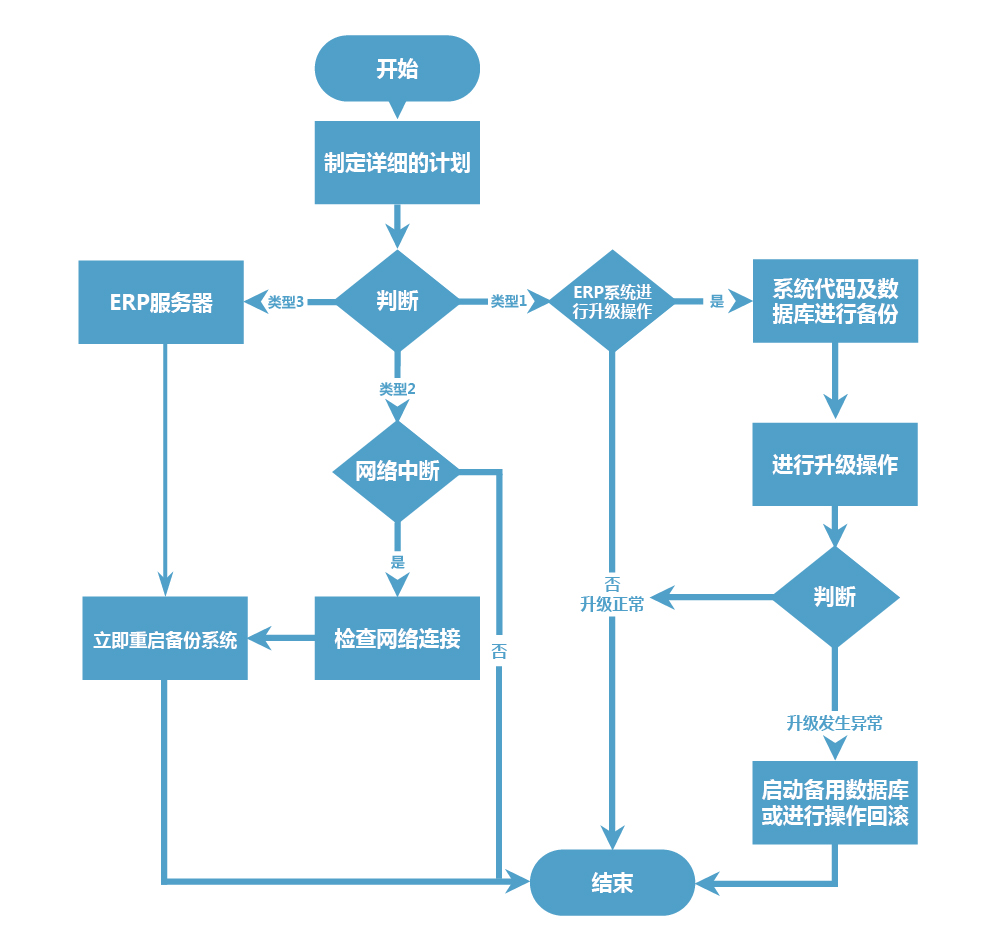 ERP应急管理系统解决方案_画板 2.jpg