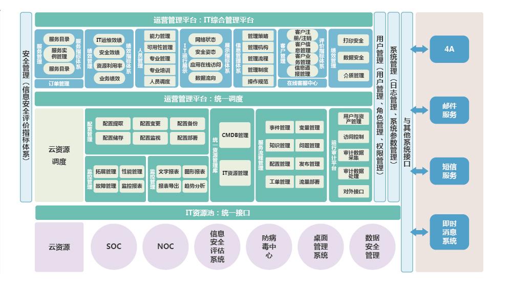 中国华能集团IT管理平台项目_画板 1.jpg